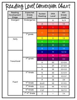 Reading Level Conversion Chart